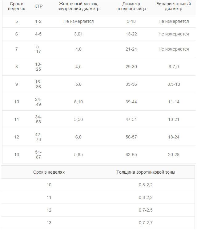 Приблизительная таблица с расшифровкой показаний УЗИ