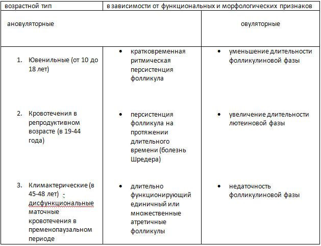 Классификация дисфункциональных маточных кровотечений
