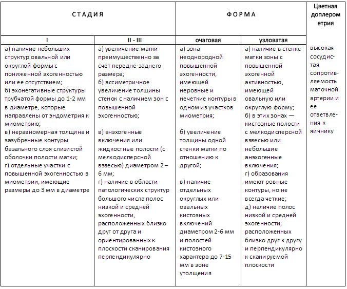 Признаки аденомиоза на УЗИ