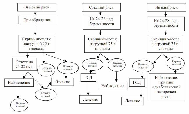 Алгоритм скрининга и диагностики на ГСД