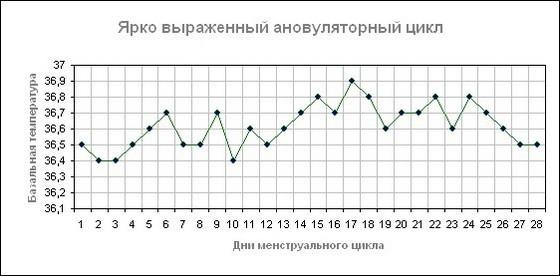 Базальная температура при ановуляторном цикле