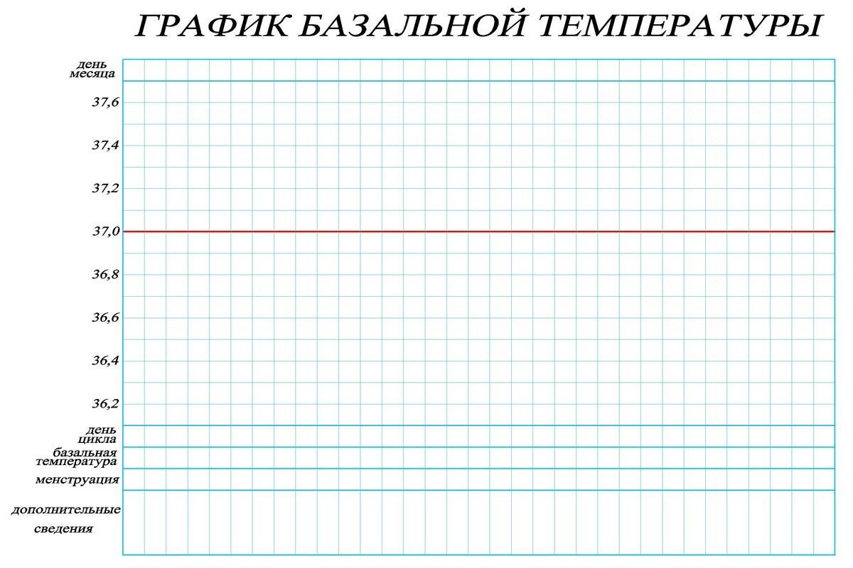 Шаблон графика базальной температуры
