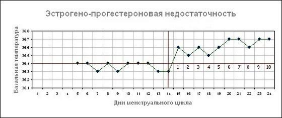 Базальная температура при овуляции какая должна график