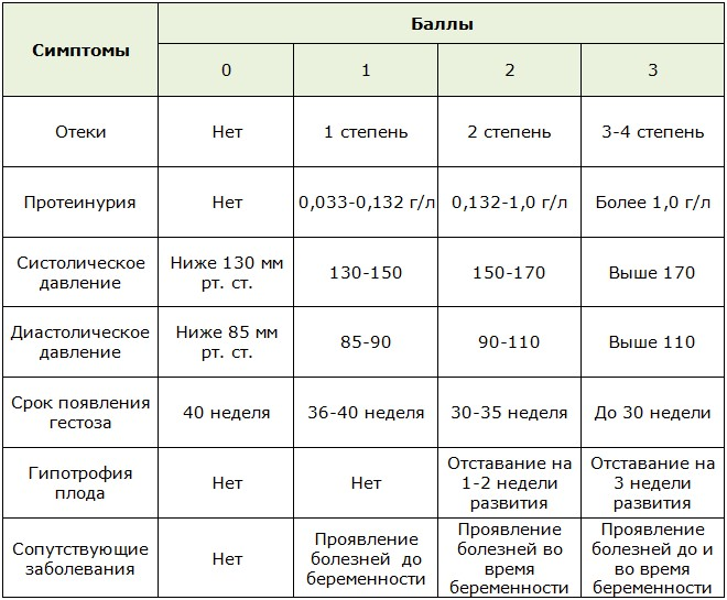 Таблица оценки степени тяжести нефропатии по шкале Савельевой
