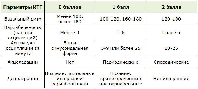 Таблица баллов для определения результатов КТГ
