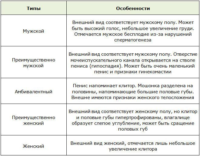 Таблица с симптомами синдрома тестикулярной феминизации