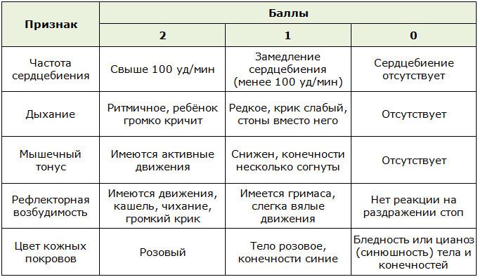 Оценка каждому из пяти показателей по шкале Апгар
