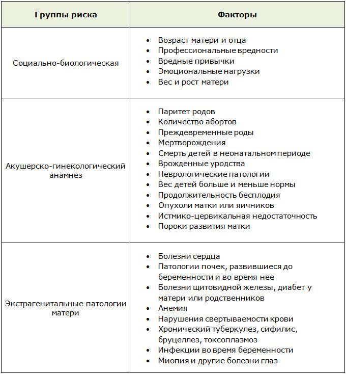 Факторы перинатального риска при беременности после 40 лет