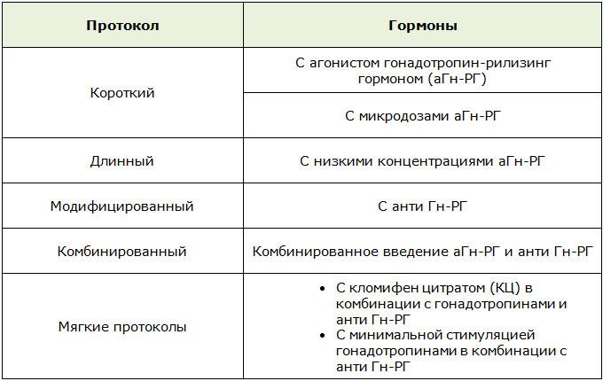 Протоколы ЭКО при снижении овариального резерва