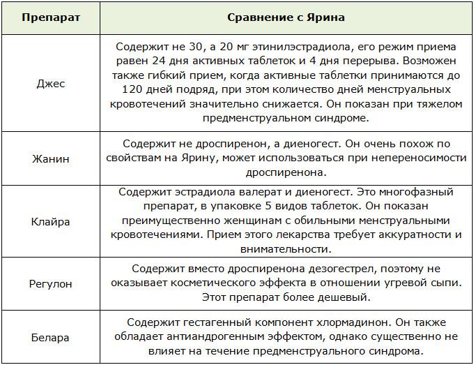 Сравнение различных комбинированных оральных контрацептивов с Яриной