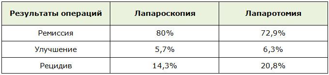 Сравнение результатов операций лапароскопии и лапаротомии при серозоцеле