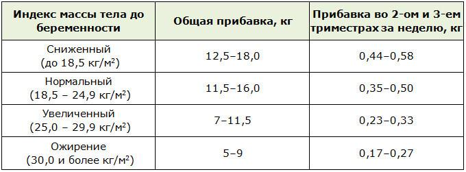 Таблица набора веса при беременности, редакция 2009 года