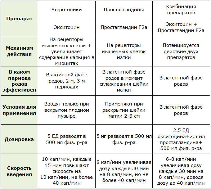 Схемы использования различных препаратов для стимуляции родов
