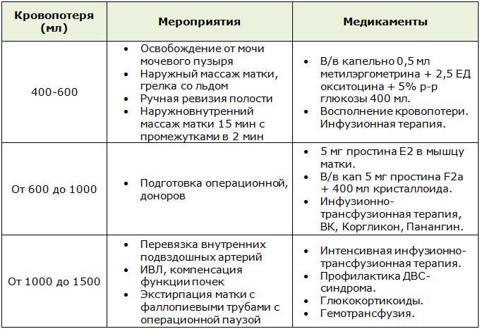 Мероприятия и медикаменты назначаемые при атонии и гипотонии матки