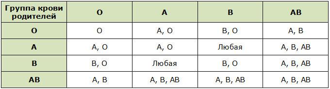 Таблица возможной группы крови ребенка