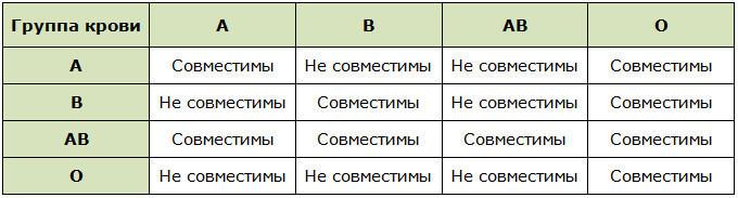 Таблица совместимости групп крови для зачатия